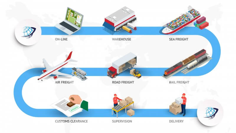 How To Improve Efficiency In Customs Clearance In China